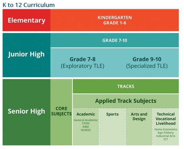 kto12curriculum
